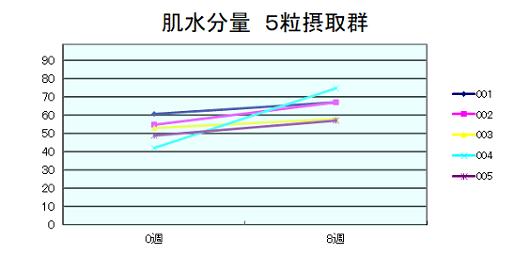 肌水分量5粒摂取グラフ
