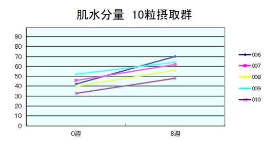 肌水分量10粒摂取グラフ